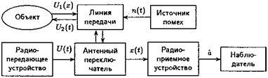 рисунок3_Активная система РЛС с двумя антеннами