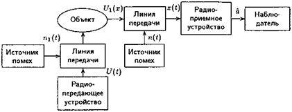 рисунок4_Активная система РЛС с одной антенной
