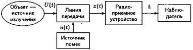 рисунок5_Пассивная_РЛС