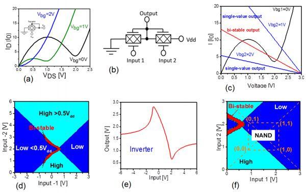 Графеновые полевые транзисторы и их вольт-амперная характеристика