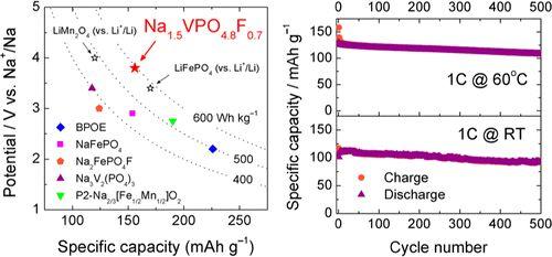 Сравнение натрий-ионных и литий-ионных аккумуляторов