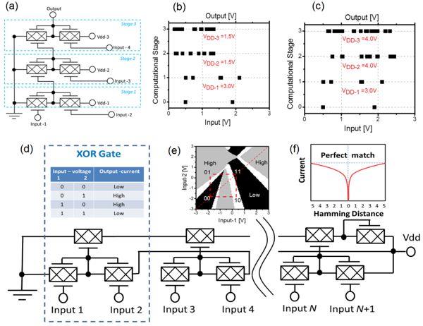 Не-Булева логика на основе графеновых полевых транзисторов