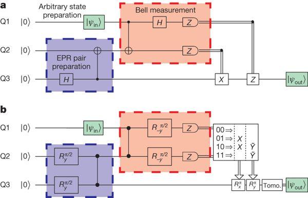 Схема квантовой телепортации