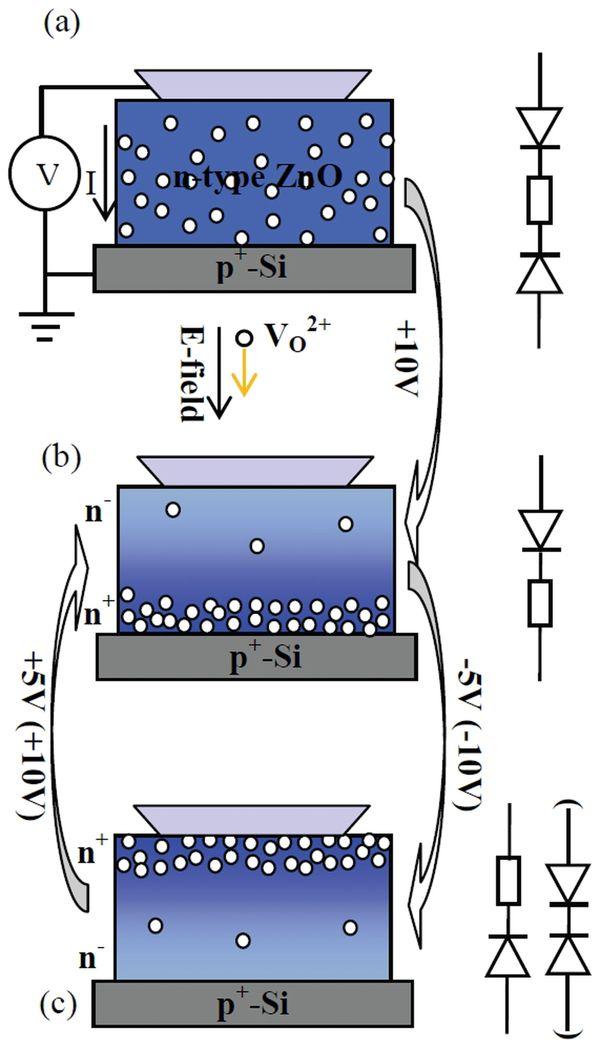 Многомодовое резистивное переключение в RRAM