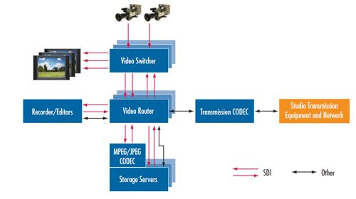 Структура видеообработки в широковещательных видеосистемах