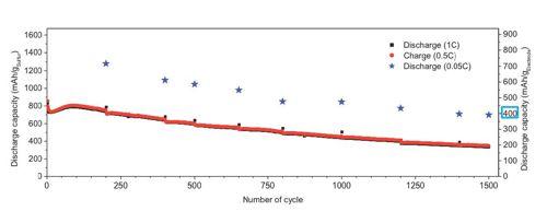Жизненный цикл литий-серной аккумуляторной батареи