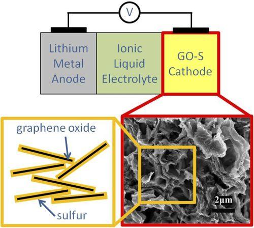 Конструкция литий-серной аккумуляторной батареи с катодом из серо-графенового оксида (S-Go)