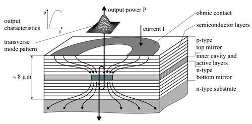 Конструкция лазеров с вертикальным резонатором