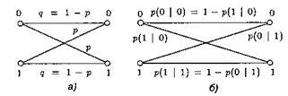 Граф переходных вероятностей в дискретном канале