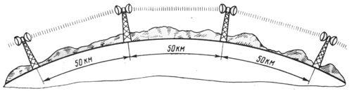 Радиорелейная связь прямой видимости