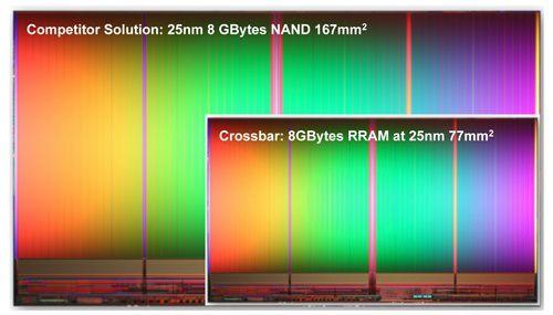 RRAM vs NAND сравнение