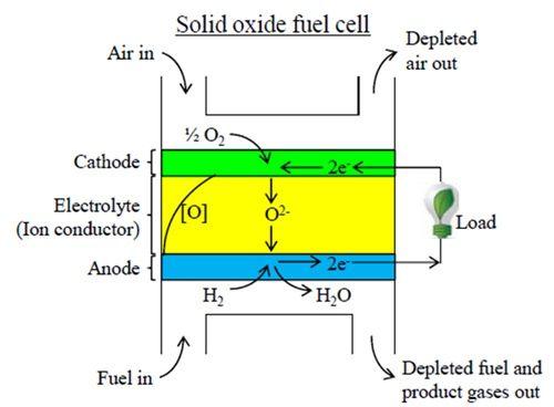Топливный элемент SOFC
